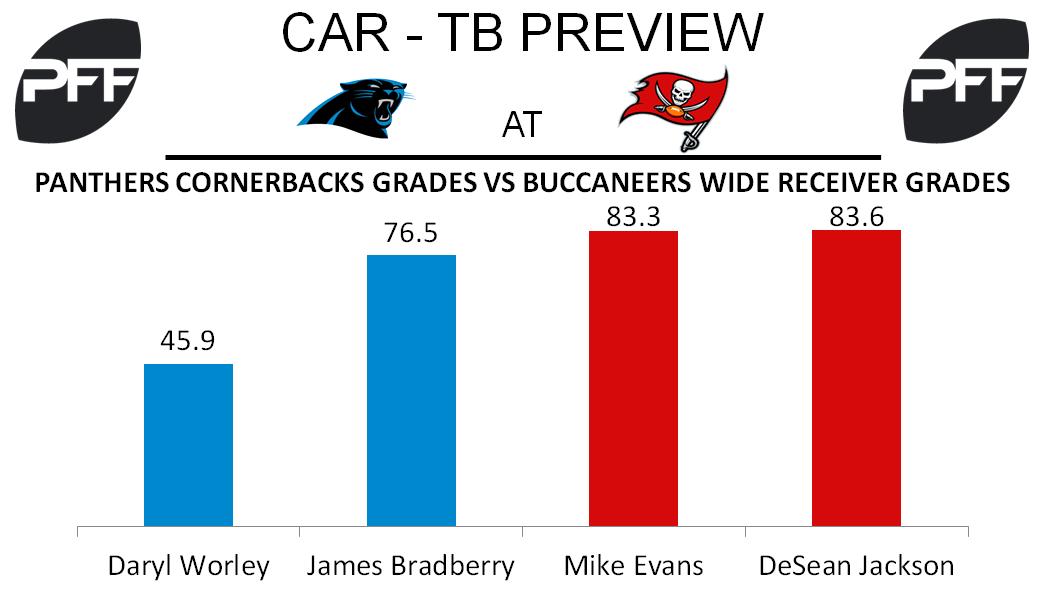 Mike Evans, DeSean Jackson, wide receiver, Tampa Bay Buccaneers