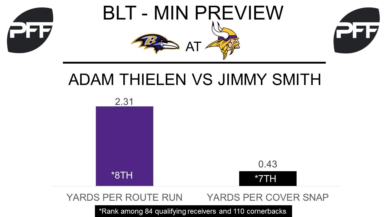 Adam Thielen, wide receiver, Baltimore Ravens