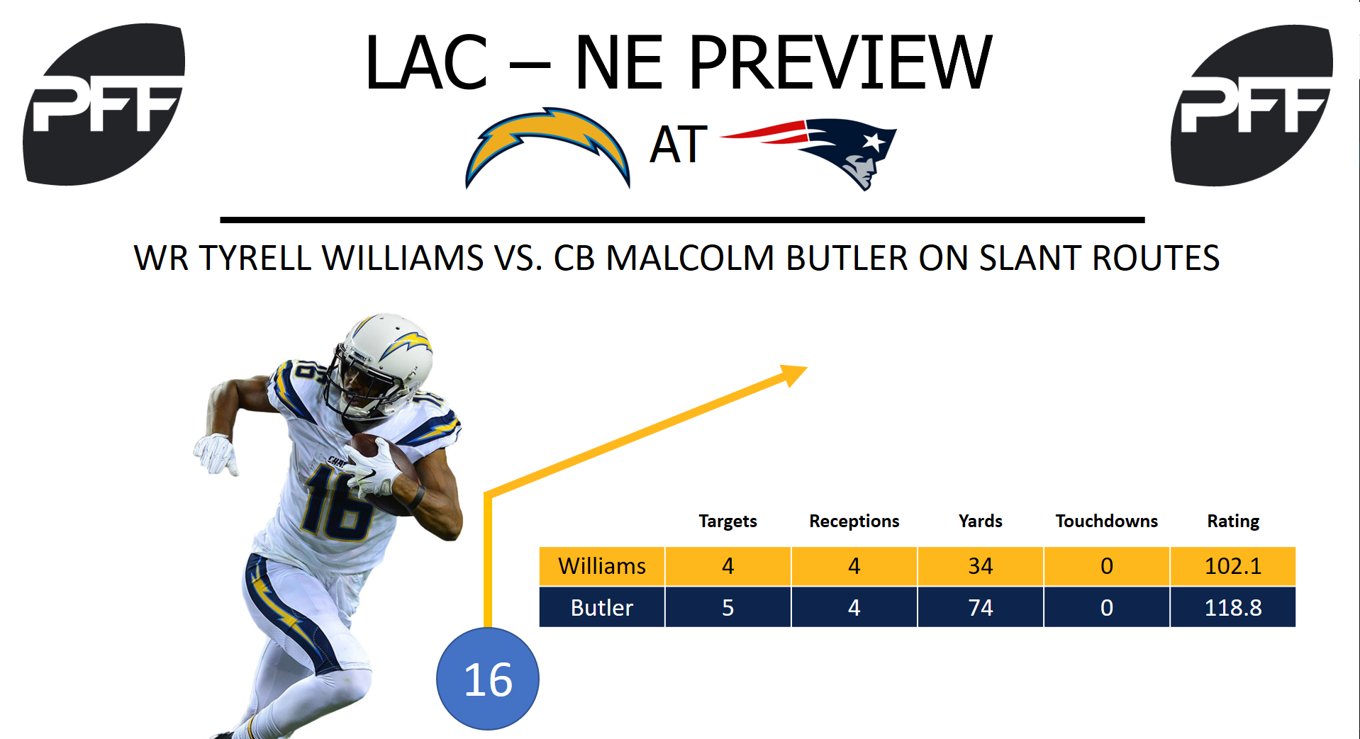 Tyrell Williams, wide receiver, Los Angeles Chargers