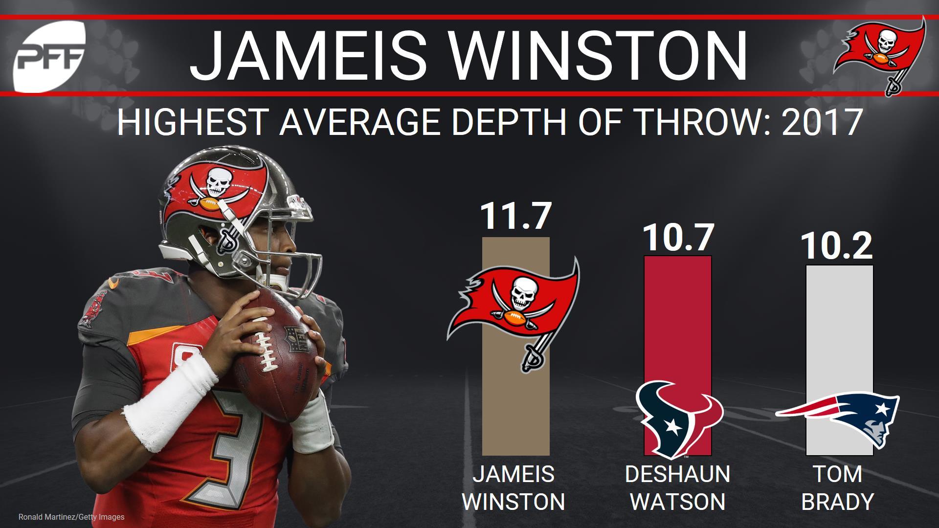 Jameis Winston, quarterback, Tampa Bay Buccaneers
