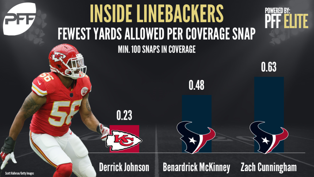 Ranking the NFL's top inside linebackers in yards allowed per coverage snap, Derrick Johnson, Benardrick McKinney, Zach Cunningham