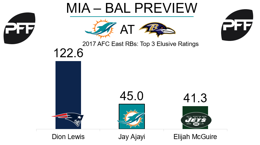 Jay Ajayi, Miami Dolphins, running back