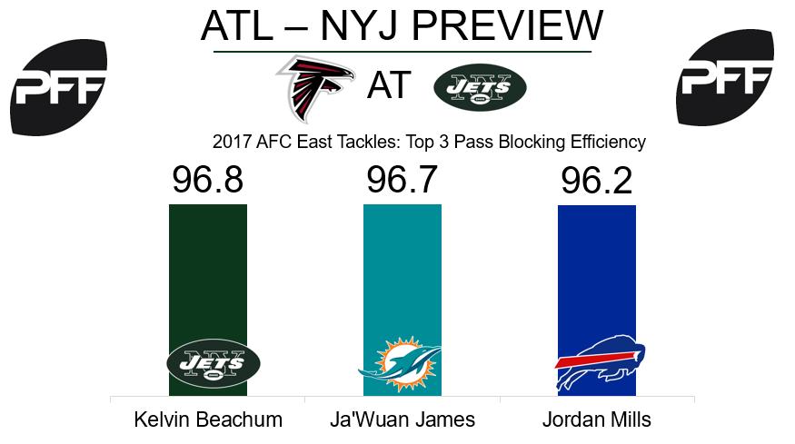 Kelvin Beachum, New York Jets, tackle