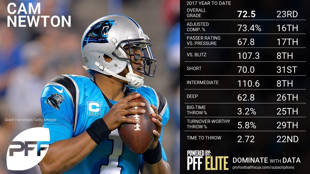 NFL QB Overview - Carolina Panthers QB Cam newton