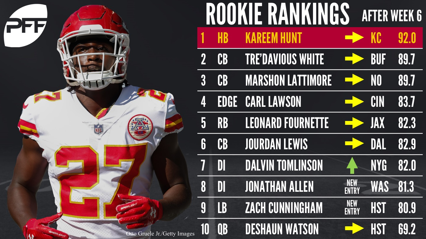 Race for the NFL Rookie of the Year