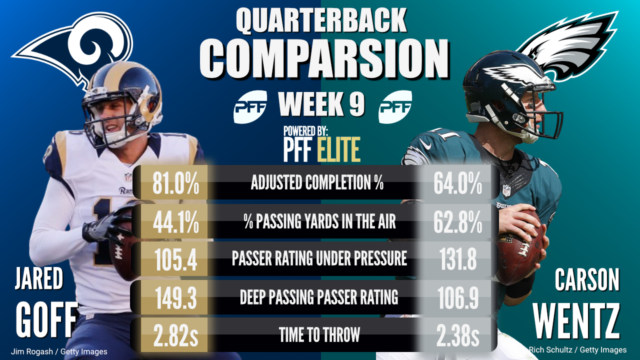 Comparing Goff Wentz Terrific Starts To The 2017 Nfl Season
