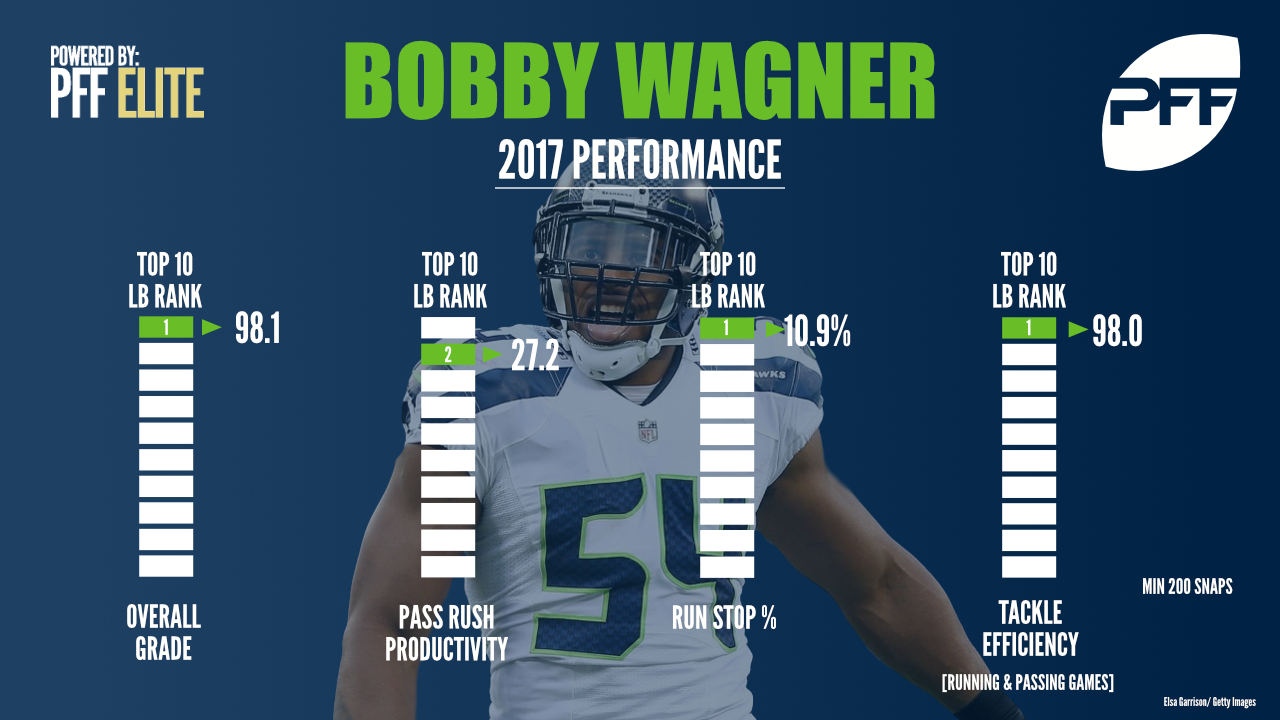Seattle LB Wagner the frontrunner for defensive player of the year