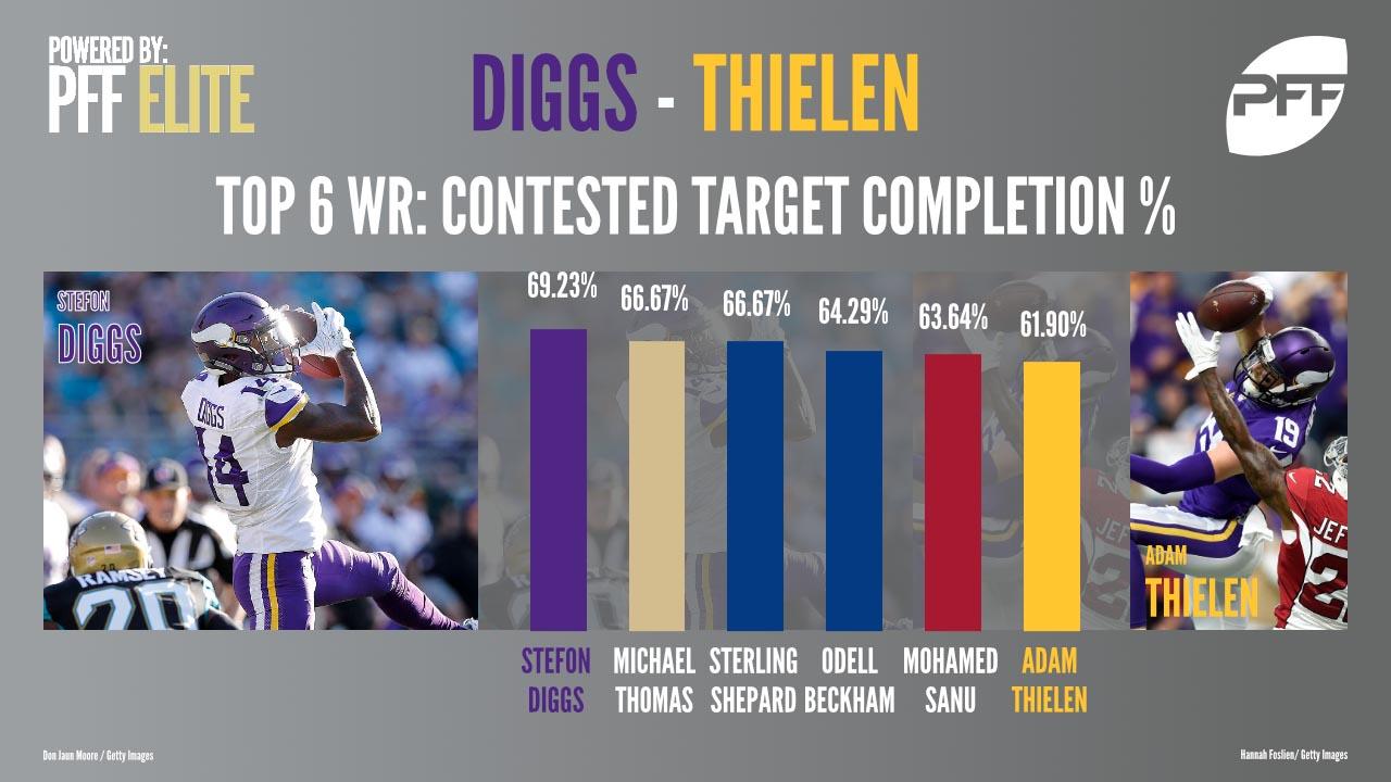 Minnesota Vikings WR duo Stefon Diggs & Adam Thielen