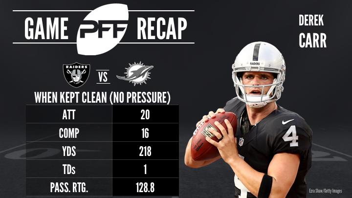 NFL Week 9 Standouts - Derek Carr - Oakland Raiders