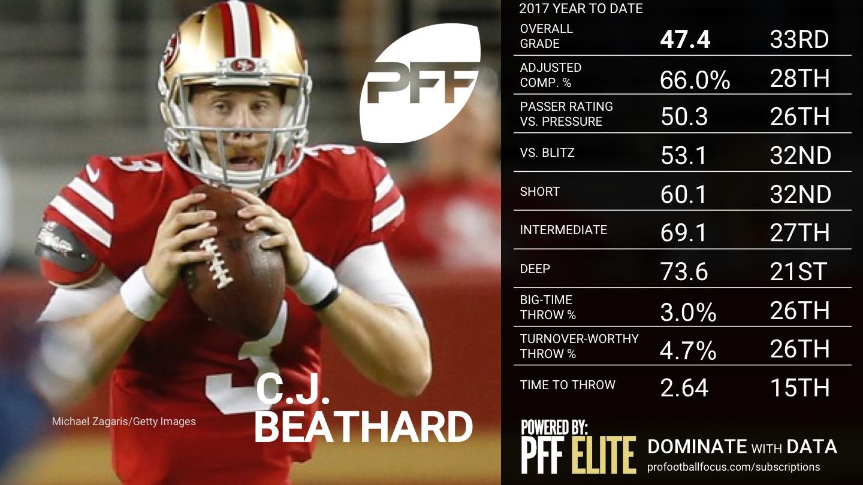 NFL Week 8 QB Rankings - C.J. Beathard