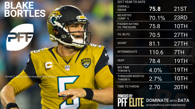 NFL Week 8 QB Rankings - Blake Bortles