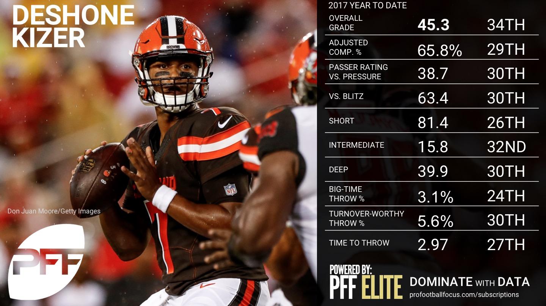 NFL Week 8 QB Rankings - DeShone Kizer