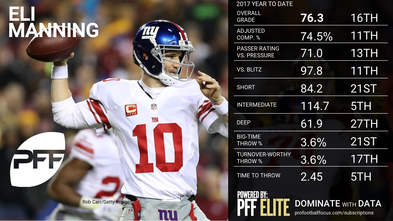 NFL Week 8 QB Rankings - Eli Manning