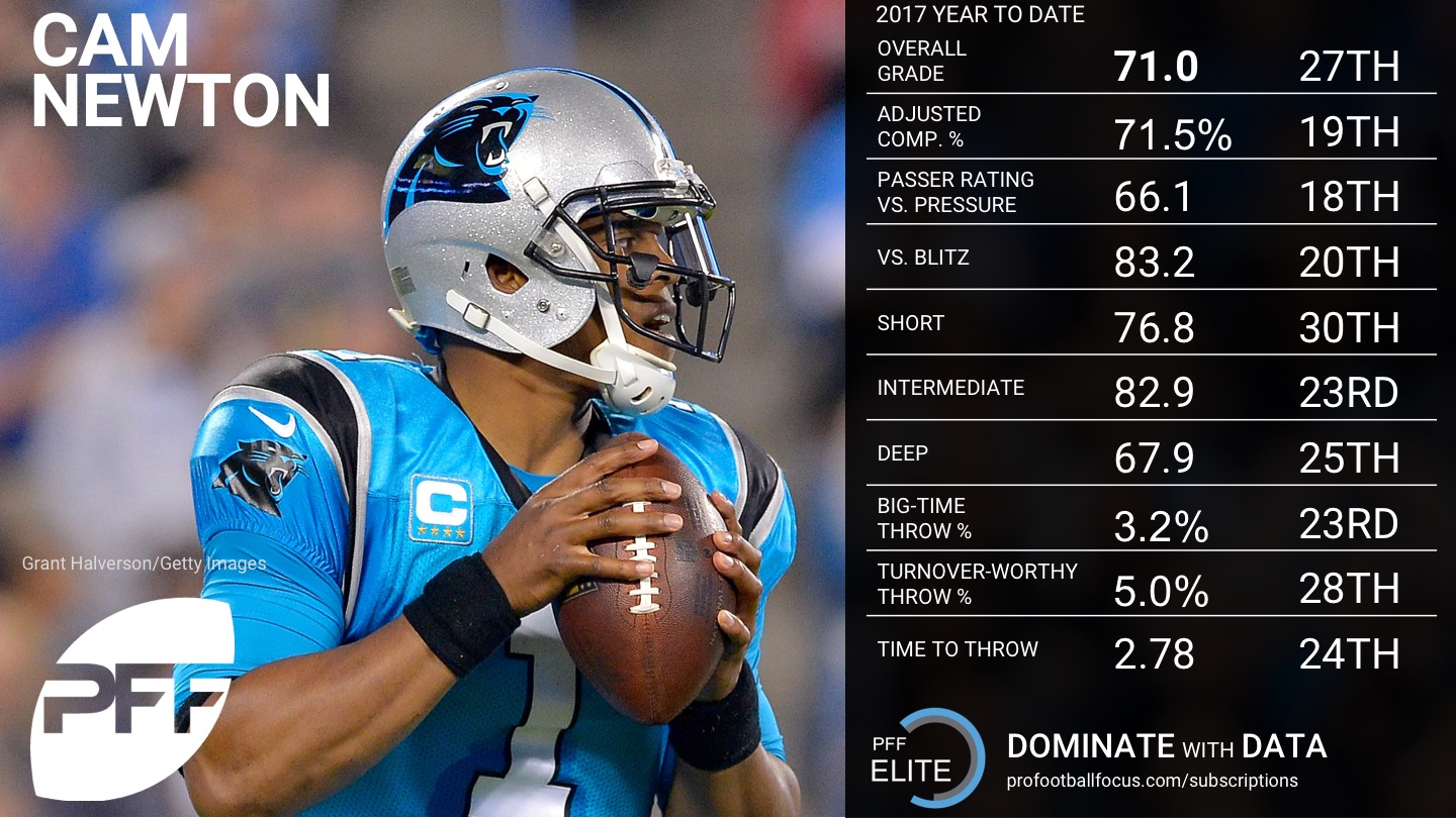 NFL Week 8 QB Rankings - Cam Newton