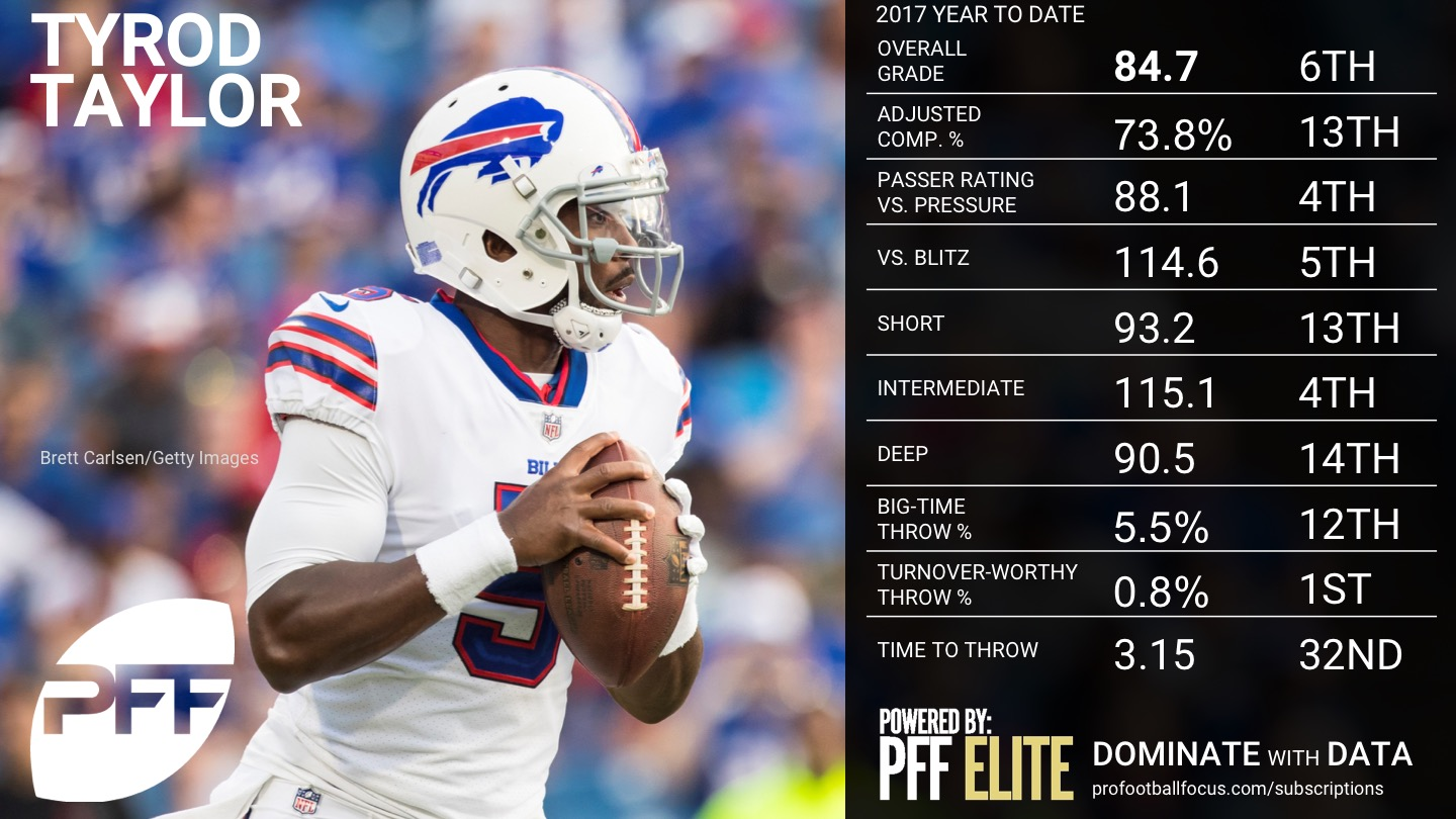 NFL Week 8 QB Rankings - Tyrod Taylor