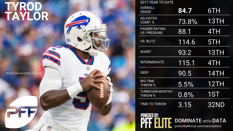 NFL Week 8 QB Rankings - Tyrod Taylor