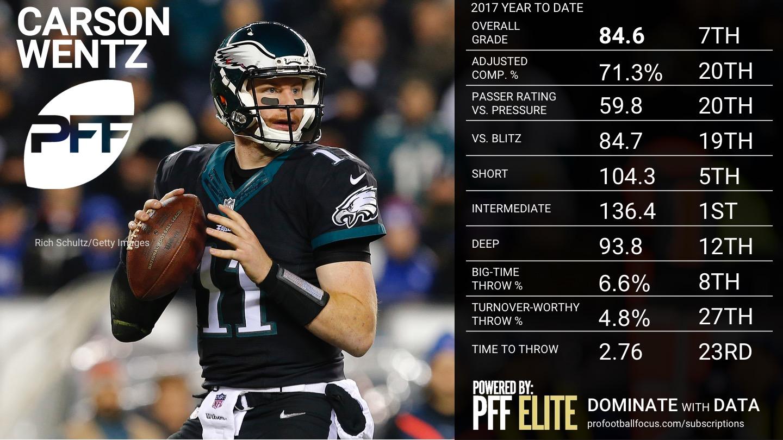 NFL Week 8 QB Rankings - Carson Wentz