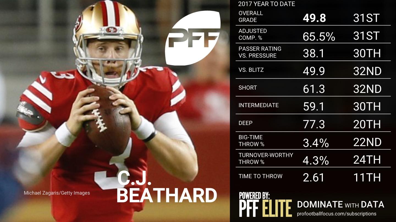2017 Week 9 NFL QB Rankings - C.J. Beathard