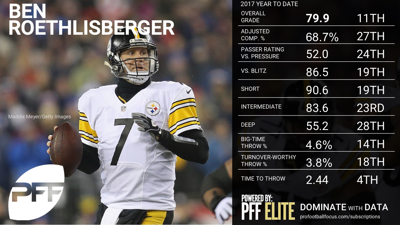 2017 Week 9 NFL QB Rankings - Ben Roethlisberger