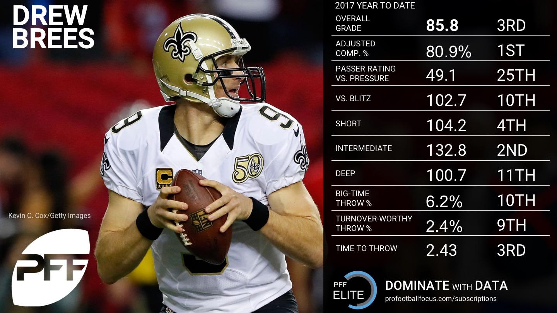 2017 Week 9 NFL QB Rankings - Drew Brees