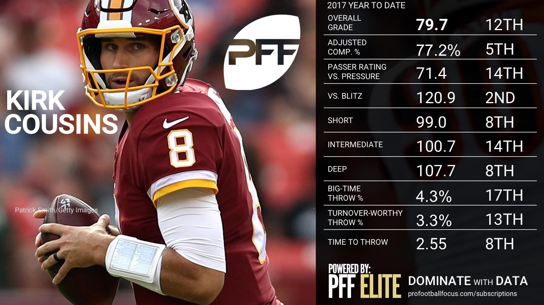 2017 Week 9 NFL QB Rankings - Kirk Cousins