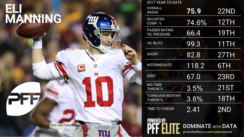 2017 Week 9 NFL QB Rankings - Eli Manning