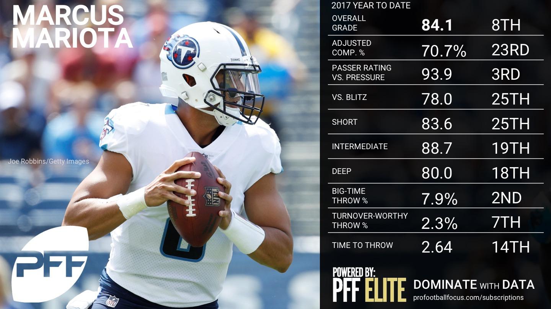 2017 Week 9 NFL QB Rankings - Marcus Mariota