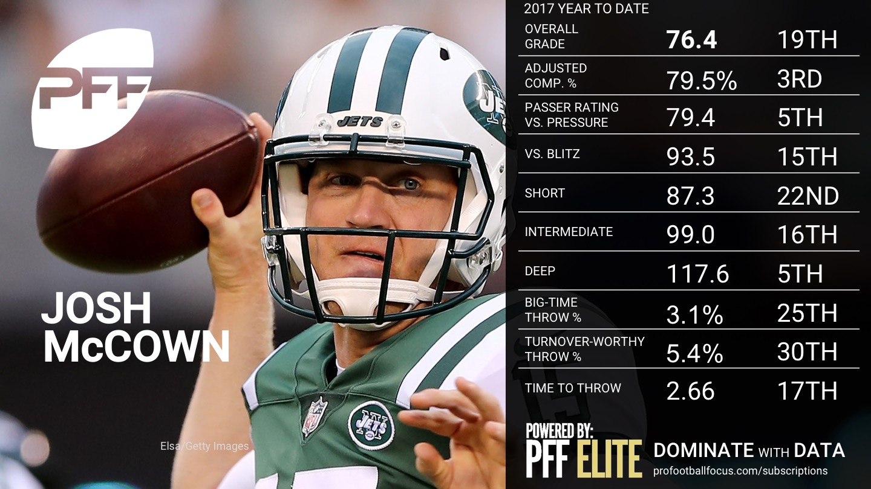 2017 Week 9 NFL QB Rankings - Josh McCown