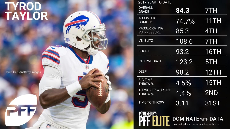 2017 Week 9 NFL QB Rankings - Tyrod Taylor