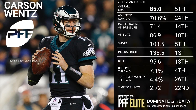 2017 Week 9 NFL QB Rankings - Carson Wentz