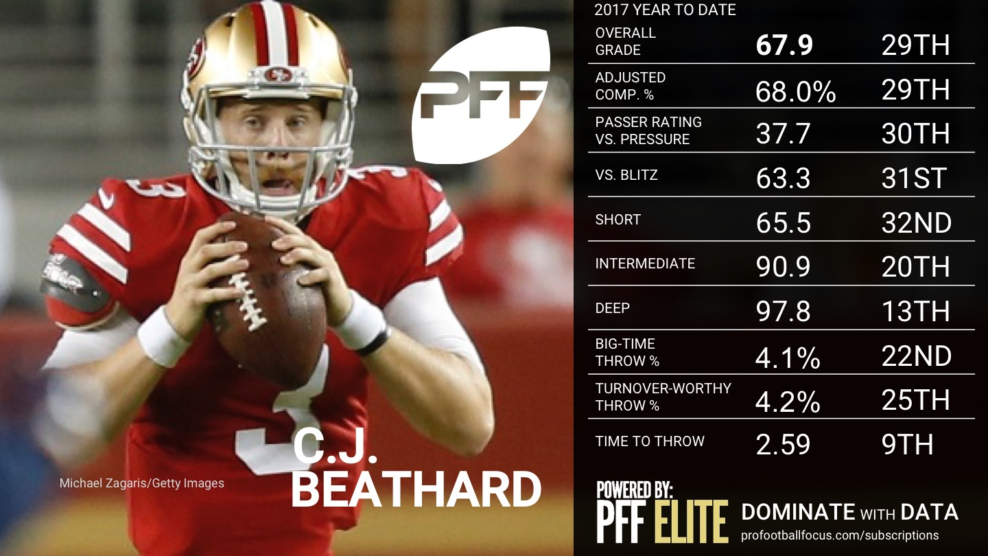 Ranking the NFL QBs - Week 10 - C.J. Beathard