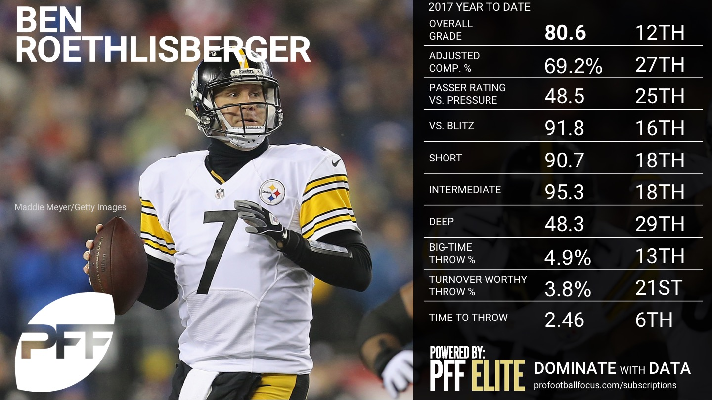 Ranking the NFL QBs - Week 10 - Ben Roethlisberger