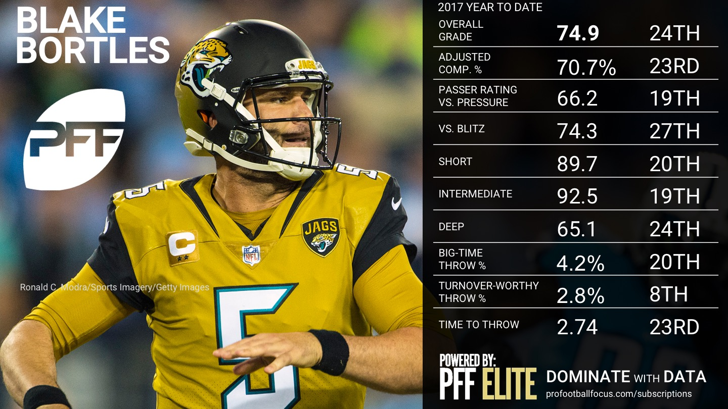 Ranking the NFL QBs - Week 10 - Blake Bortles