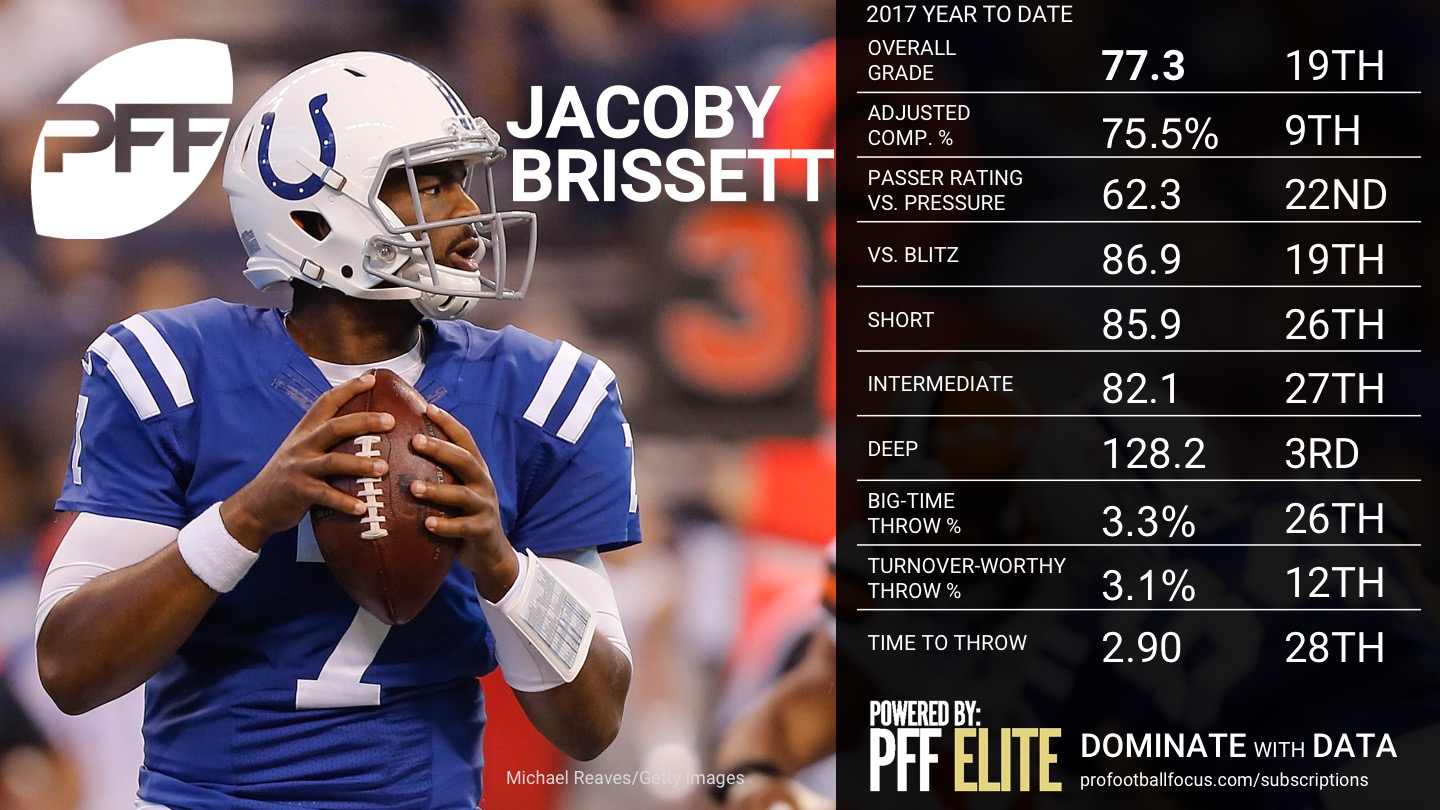 Ranking the NFL QBs - Week 10 - Jacoby Brissett