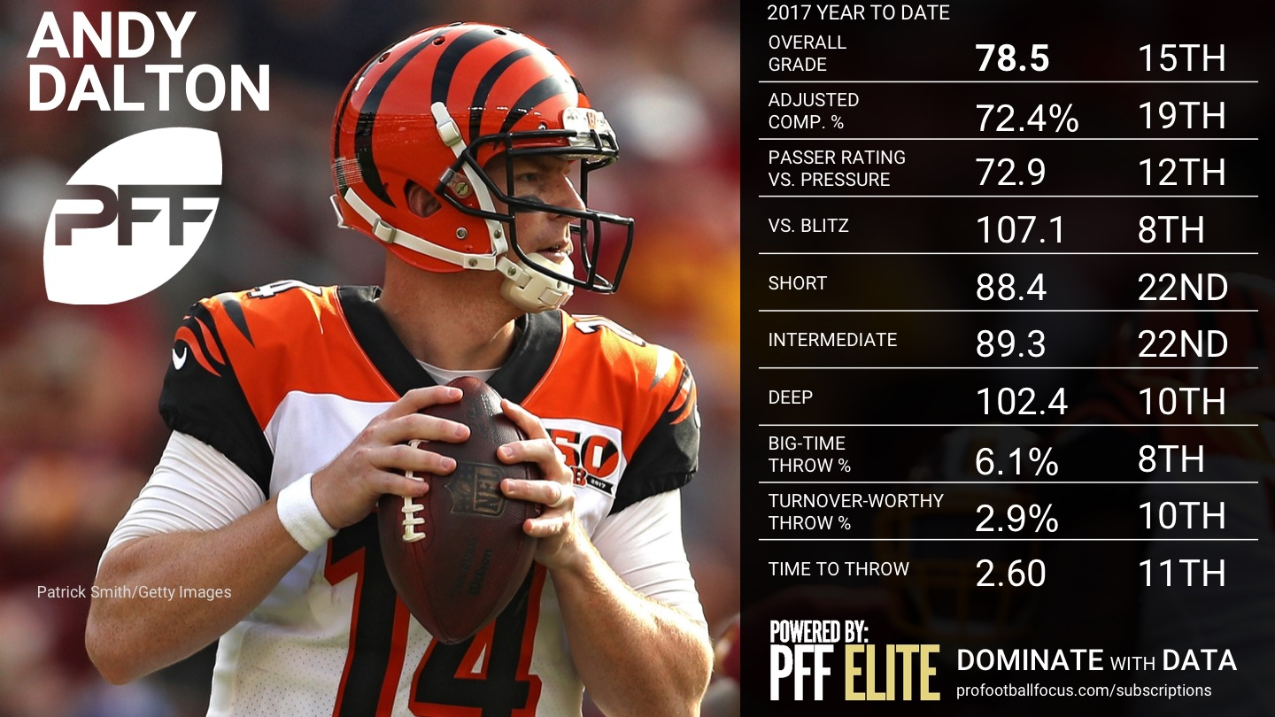 Ranking the NFL QBs - Week 10 - Andy Dalton