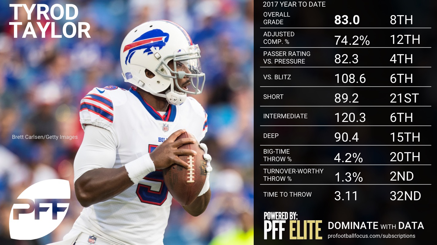 Ranking the NFL QBs - Week 10 - Tyrod Taylor