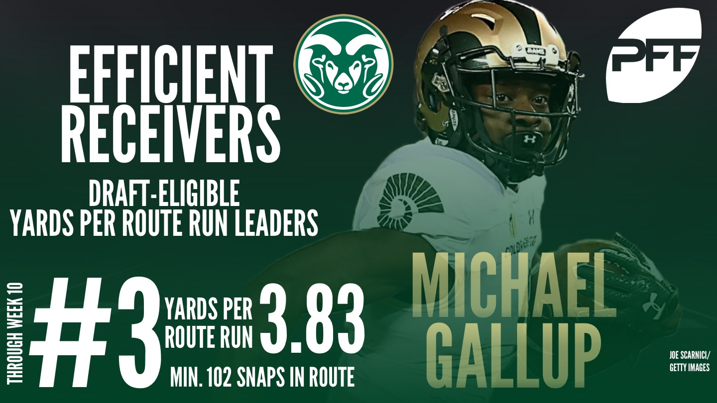 Yards Per Route Run Leaders - 2018 Draft Eligible WRs - Michael Gallup