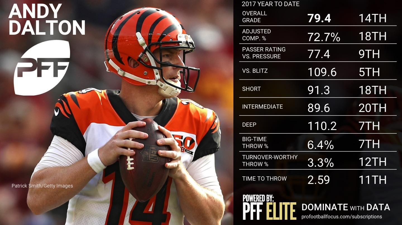 2017 NFL QB Rankings - Week 11 - Andy Dalton