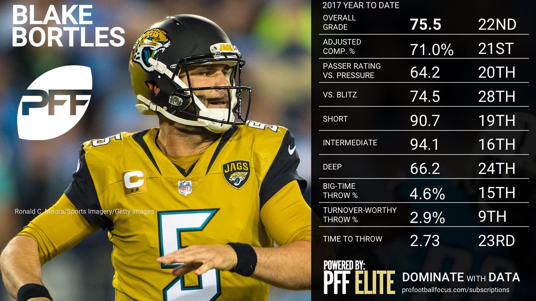 2017 NFL QB Rankings - Week 11 - Blake Bortles