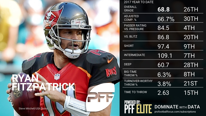 2017 NFL QB Rankings - Week 11 - Ryan Fitzpatrick