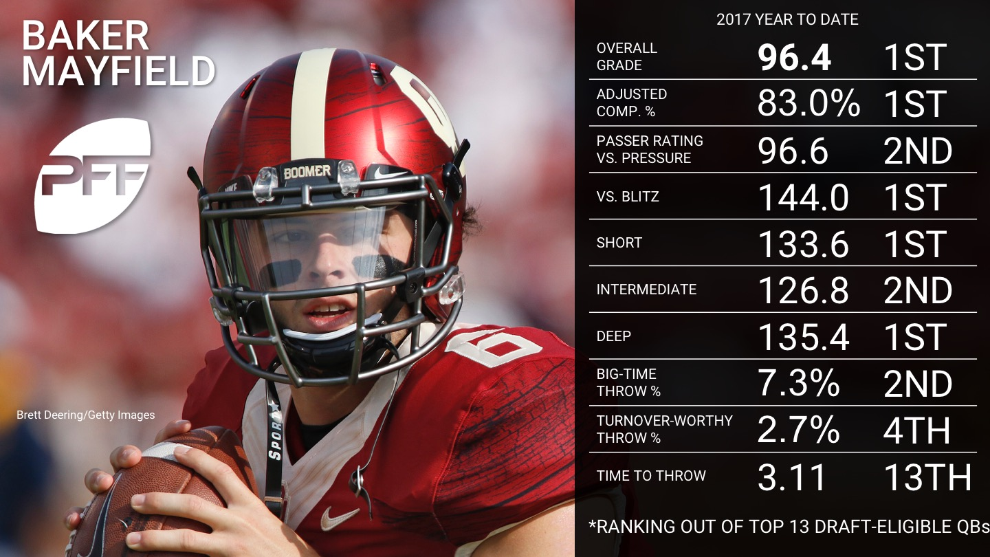 Ranking the top 2018 NFL draft eligible QBs - Baker Mayfield