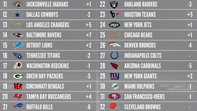 2017 Week 11 NFL Power Rankings