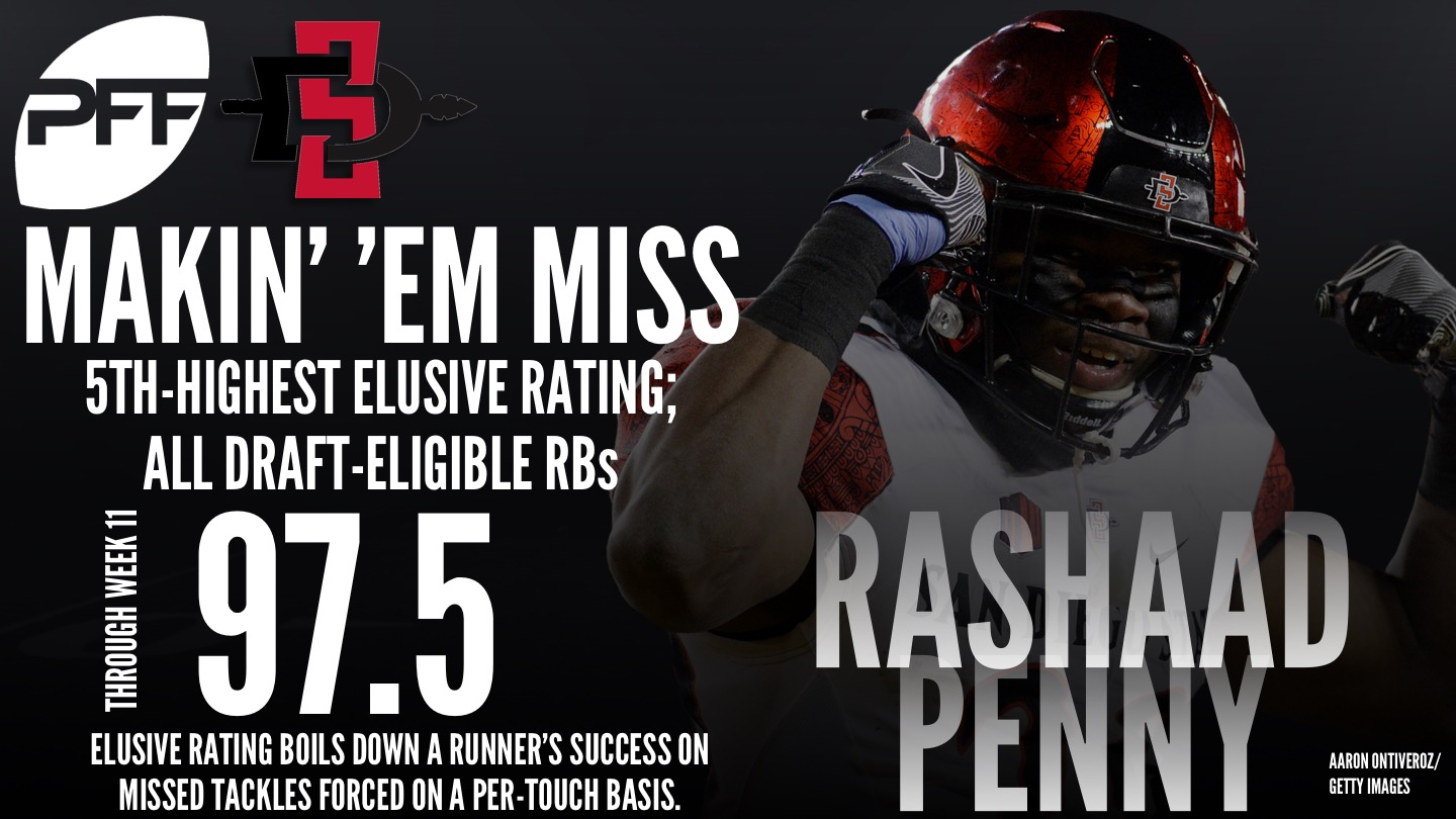 Top 2018 NFL draft eligible RBs - elusive rating - San Diego State RB Rashaad Penny
