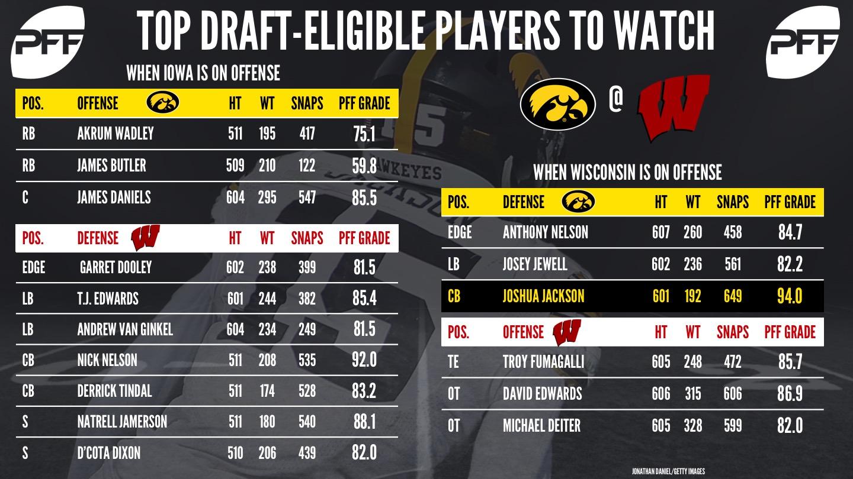 2018 NFL Draft prospects to watch - Week 11 of the NCAA football season - Iowa v Wisconsin