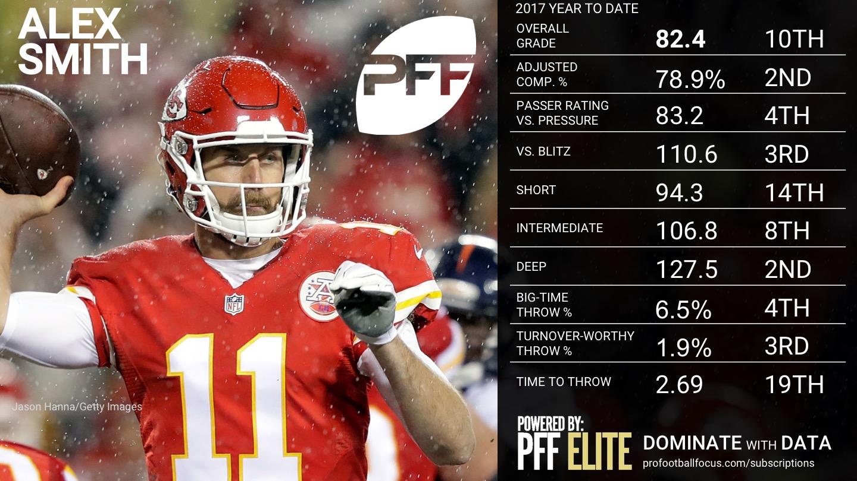 2017 NFL Week 12 QB Rankings - Alex Smith