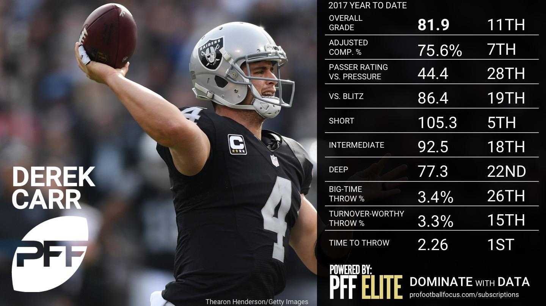 2017 NFL Week 12 QB Rankings - Derek Carr