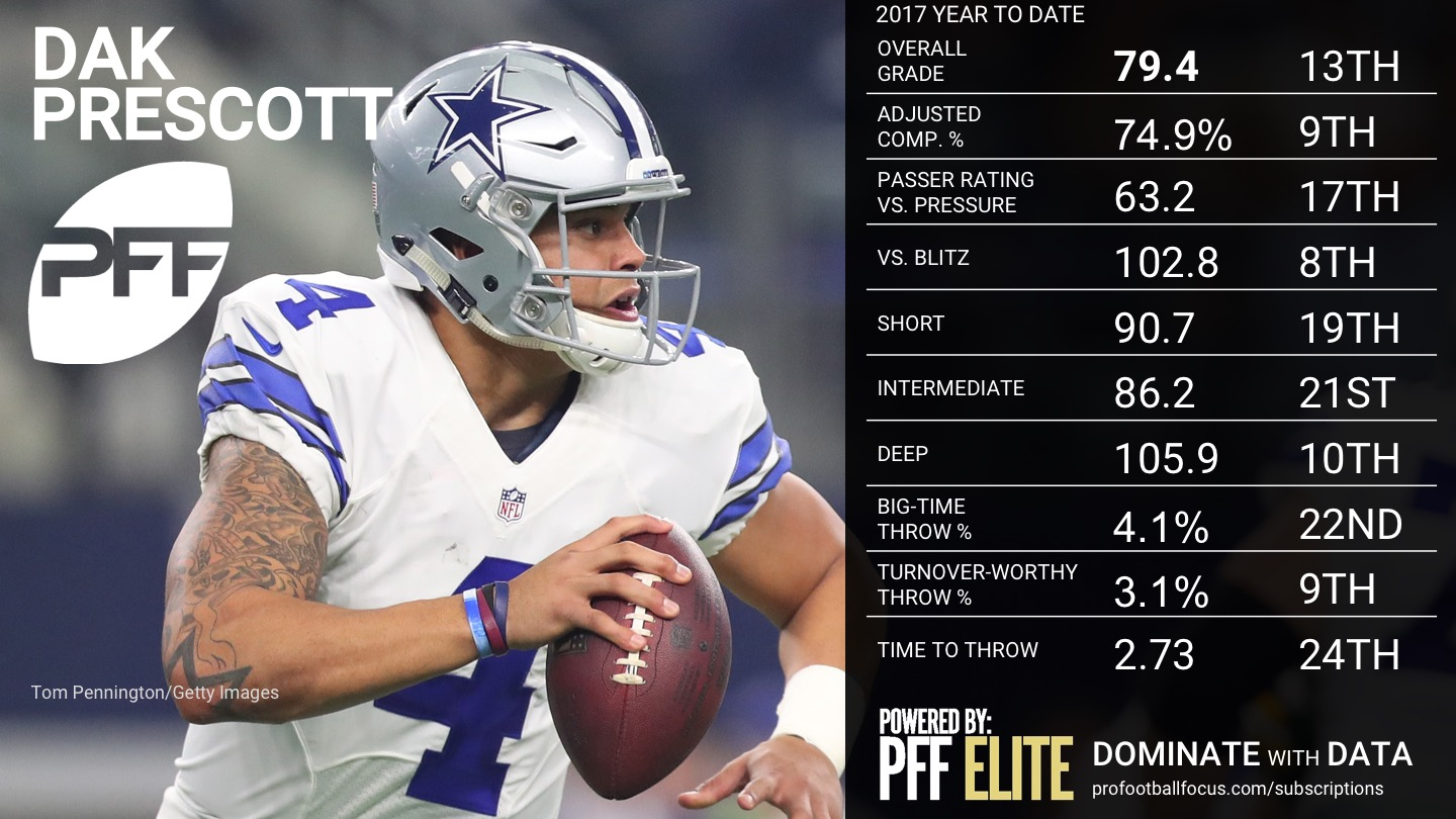 2017 NFL Week 12 QB Rankings - Dak Prescott