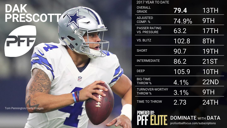 2017 NFL Week 12 QB Rankings - Dak Prescott