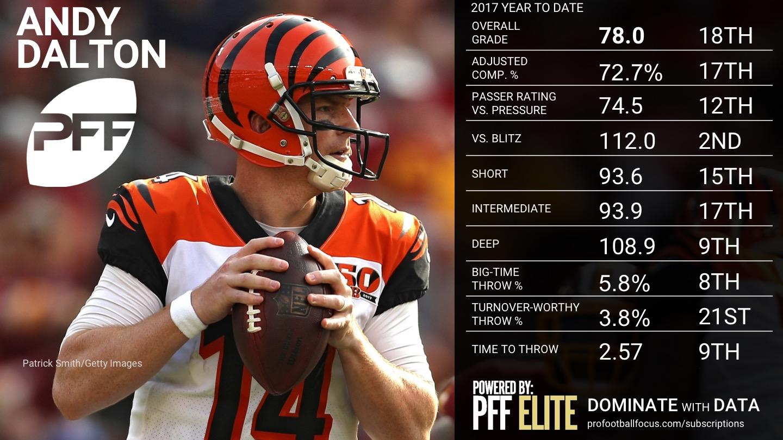 2017 NFL Week 12 QB Rankings - Andy Dalton