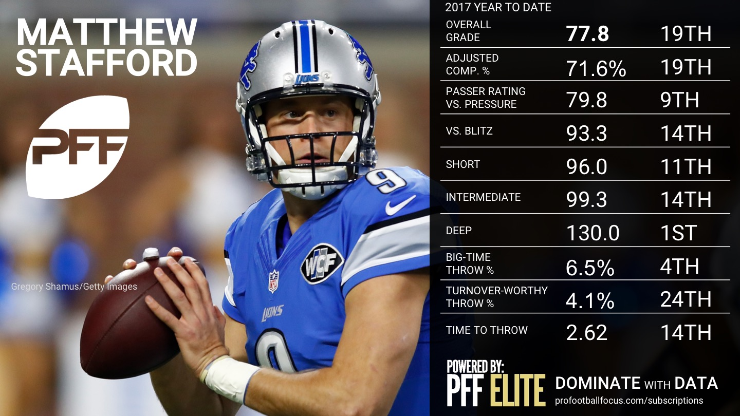 2017 NFL Week 12 QB Rankings - Matthew Stafford